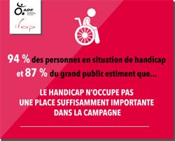 94% des personnes handicapées pensent que le handicap n'occupe pas une place suffisante dans la campagne